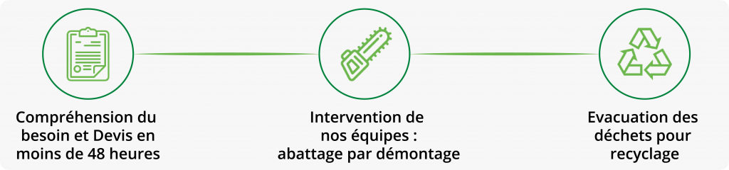 intervention abattage
