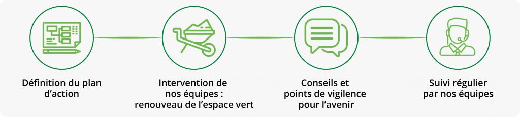 aménagement espace vert